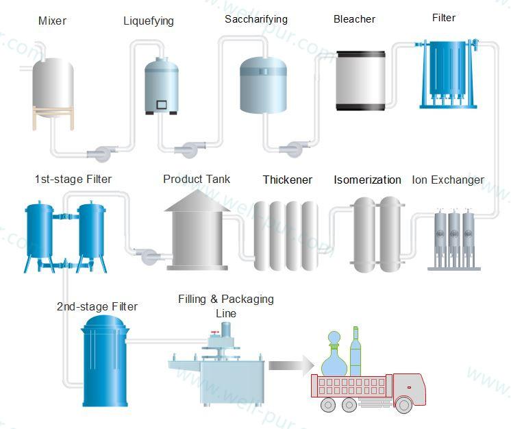 果葡糖浆生产工艺_糖浆过滤解决方案 | 食品饮料 | 案例中心 | 上海卓品科技有限公司